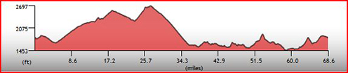 Tour de Scottsdale Histogram