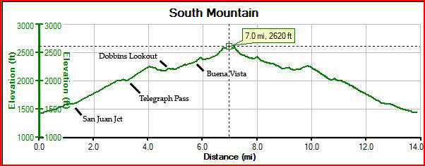 South Mountain Profile