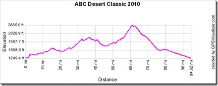 Desert Classic histogram