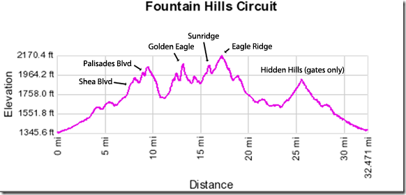 Fountain Hills Circuit Histogram
