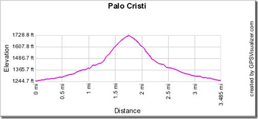 Palo Cristi Histogram