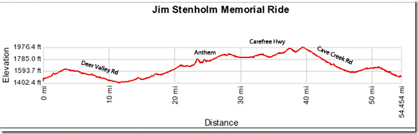 Jim Stenholm Ride Histogram
