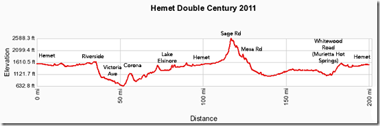 Hemet Double 2011 profile